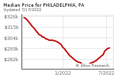 Prices for PHILADELPHIA