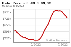 Prices for CHARLESTON