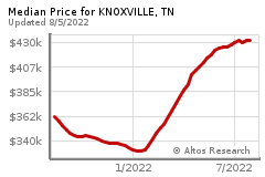 Prices for KNOXVILLE