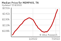 Prices for MEMPHIS
