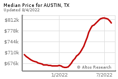 Prices for AUSTIN