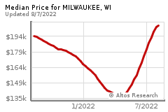 Prices for MILWAUKEE