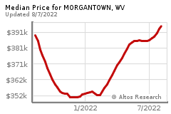 Prices for MORGANTOWN