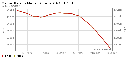 Homes for Sale Garfield New Jersey 07026