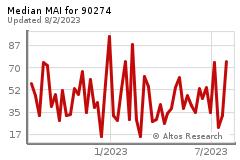 Real-time market research for PALOS VERDES ESTATES