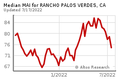 Real-time market research for RANCHO PALOS VERDES