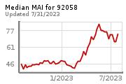 Real Estate Market Chart
