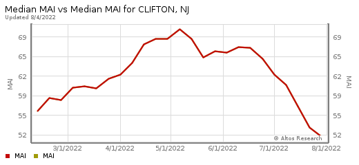 Homes for Sale Clifton New Jersey 07011, 07012, 07013, 07014, 07015