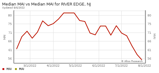 homes for sale River Edge New Jersey 07661